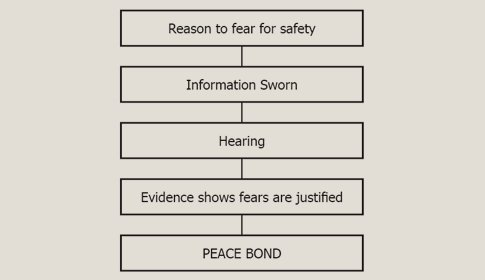 The process for the issuance of a peace bond restraining order in Canada.